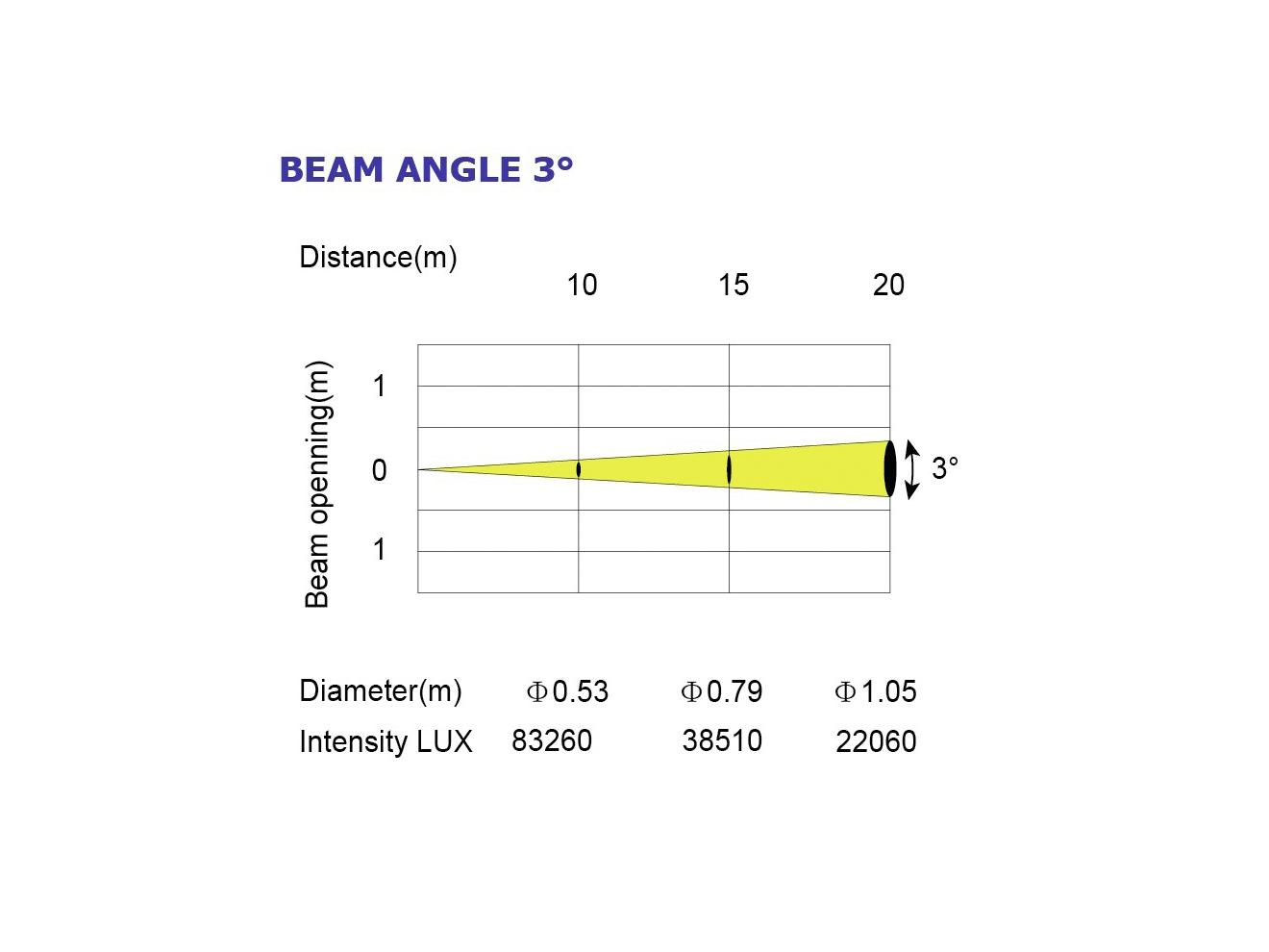 FUTURELIGHT PLB-130.ho Beam Mo